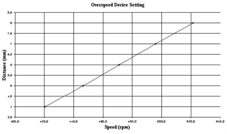 Overspeed Device Setting