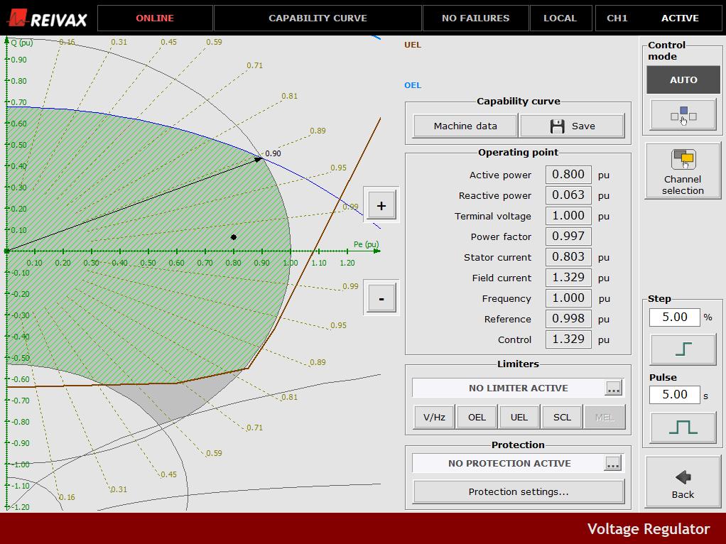 Capability Curve